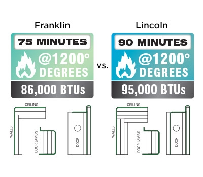 Lincoln Feature 90 Minute Fire Rating