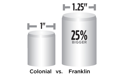 Franklin Feature 25% Bigger Bolts
