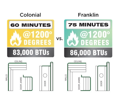 Franklin Feature 75 Minutes of Fire Protection